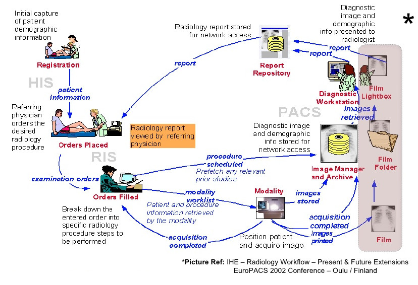 radiology workflow